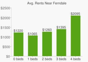 Graph of average rent prices for Ferndale